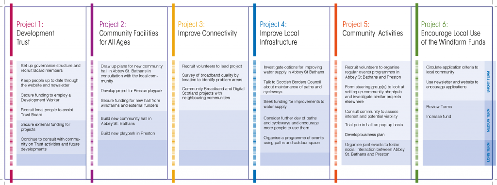 Image of community action plan themes